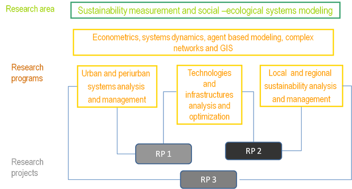 Projects — Sustainability Measurement and Modeling Lab